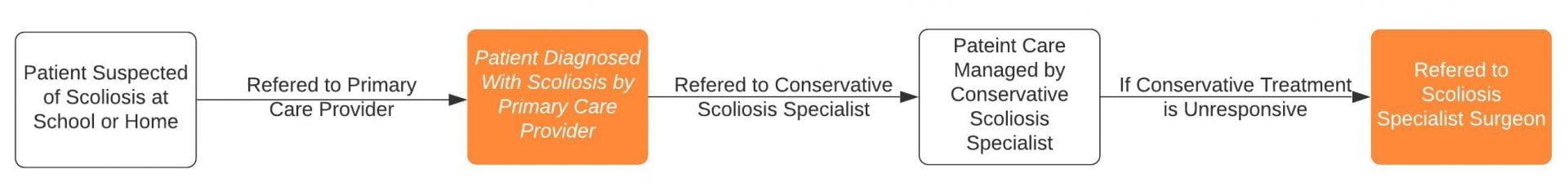 future path of care for scoliosis