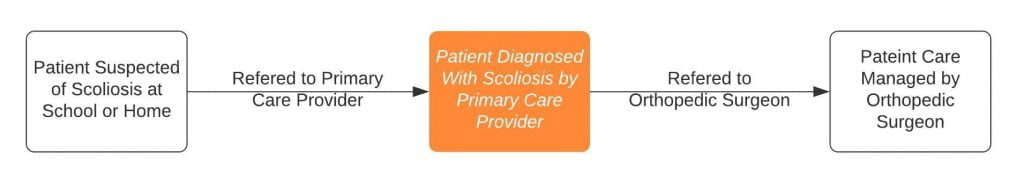path of care for scoliosis